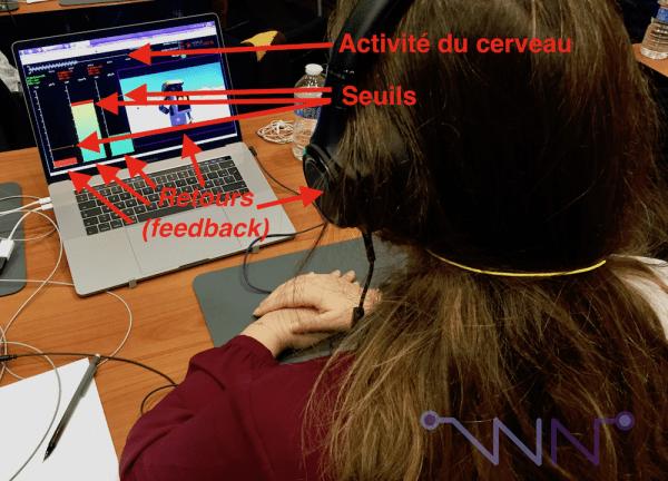 Ici, on voit l'activité du cerveau en temps réel en haut, mais c'est les trois jauges qui donnent un retour sur l'activité du cerveau au patient (ou la vidéo en lecture/pause à droite ainsi que la musique car le patient a un casque audio) : il a des seuils, si la barre est verte, c'est bon signe, si c'est rouge, c'est mauvais signe ! :-)