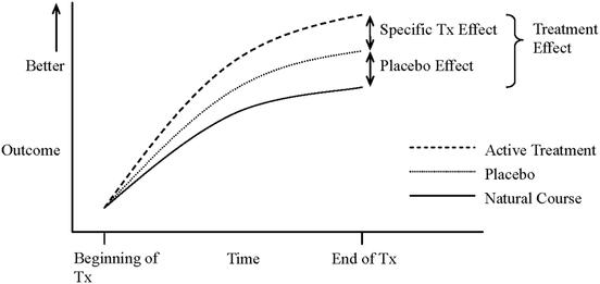 L'effet placebo VS la médication VS le guérissement naturel